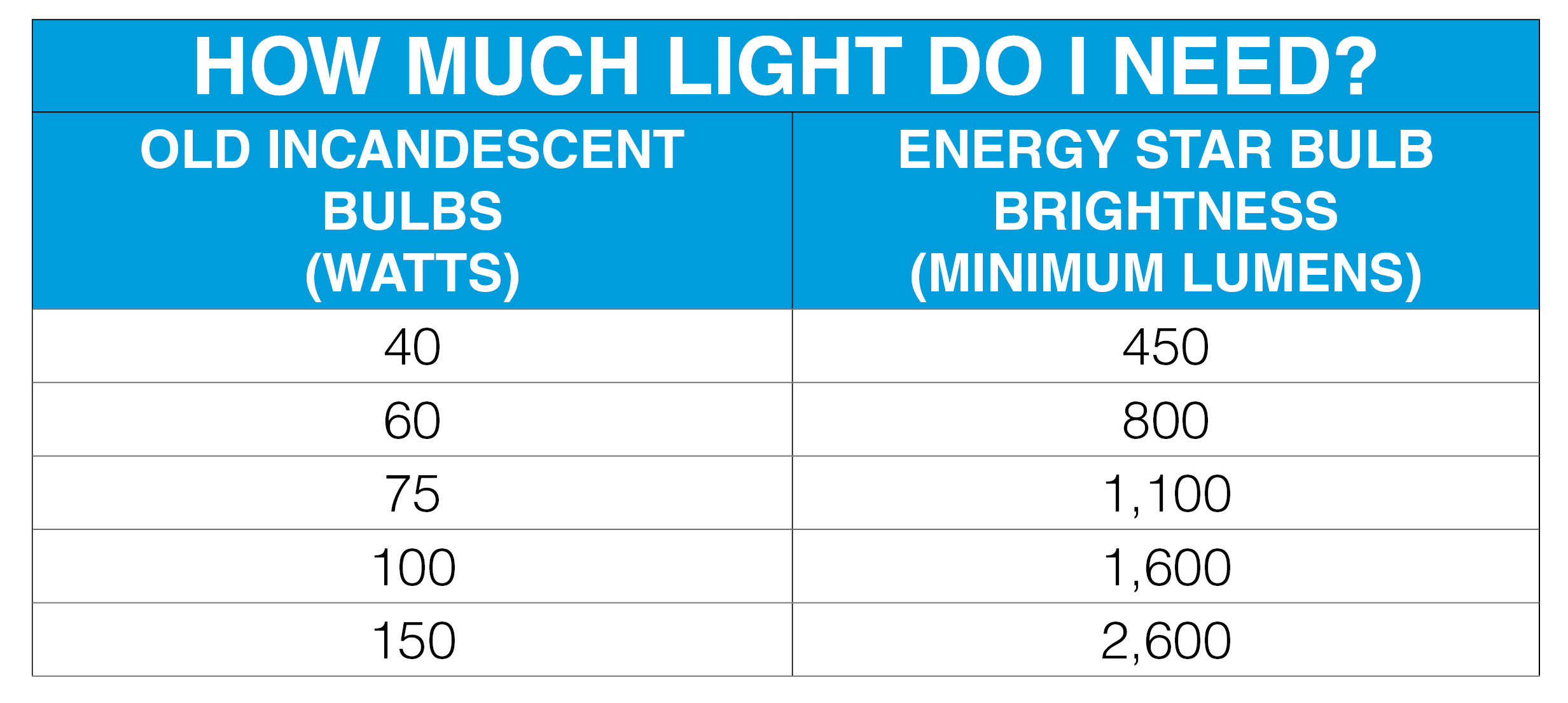 light output in lumens