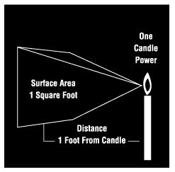 Lumens Per Square Foot Living Room