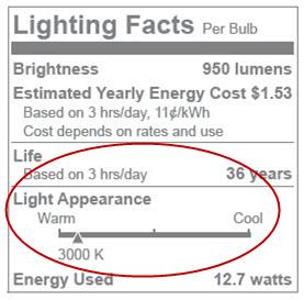 Light-Appearence-Leapfrog-Lighting-PAR30  sc 1 st  Leapfrog Lighting & Understanding the label on the LED light bulb box: Color Quality ... azcodes.com