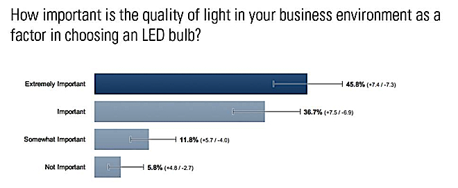 Leapfrog-Lilghting-Importance-of-Quality-in-LED-Lighting-Poll-Leapfrog-Lighting