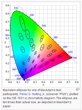 MacAdam-ellipse-CIE-xy-chromaticity-color-space