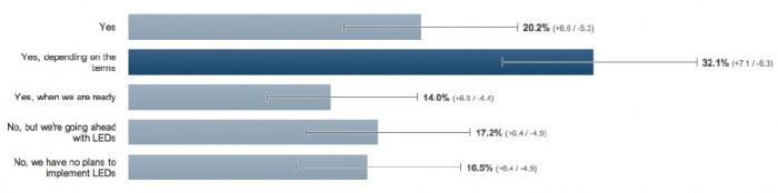 Poll-Financing-Leapfrog-Lighting