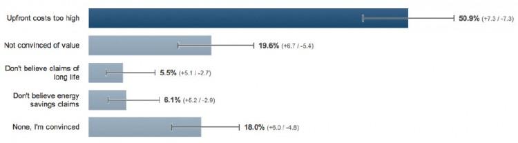 Poll-upfront-costs-Leapfrog-Lighting